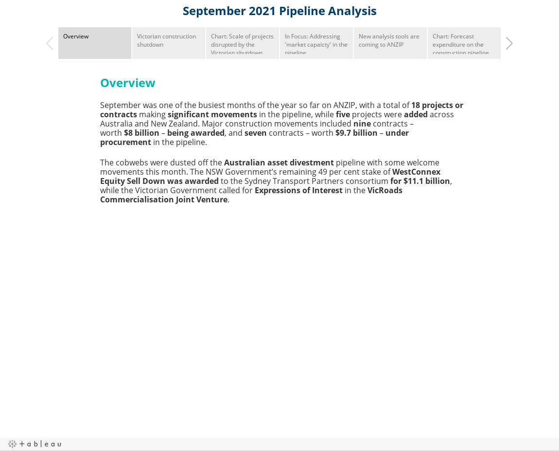 September 2021 Pipeline Analysis