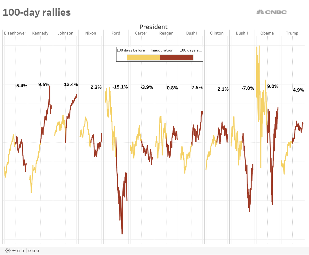 Created At 2017 04 29 1206 Dance Steps Diagram Argentine Tango Alfredo Melendez39s Blog Heres How The Trump Rally Stacks Up Against Other Presidents