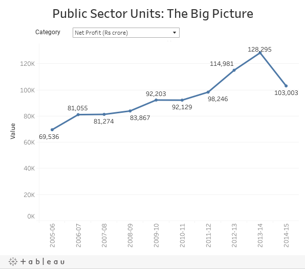 Public Sector Units: The Big Picture