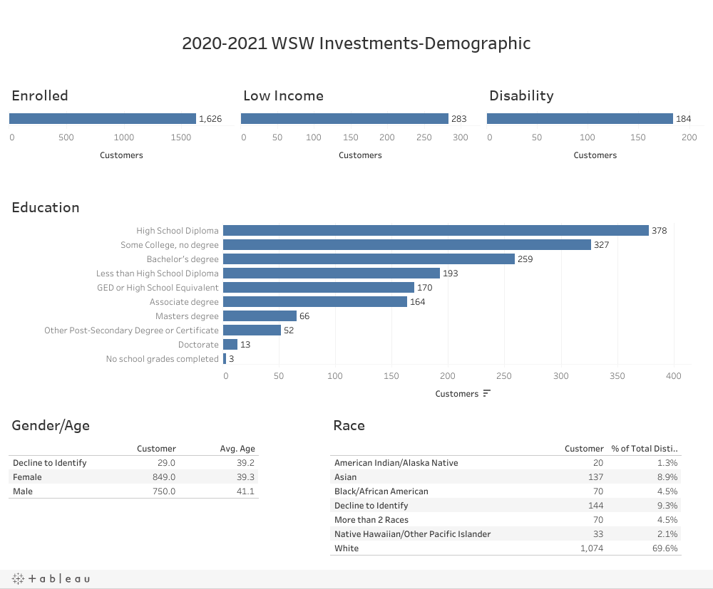 2020-2021 WSW Investments-Demographic