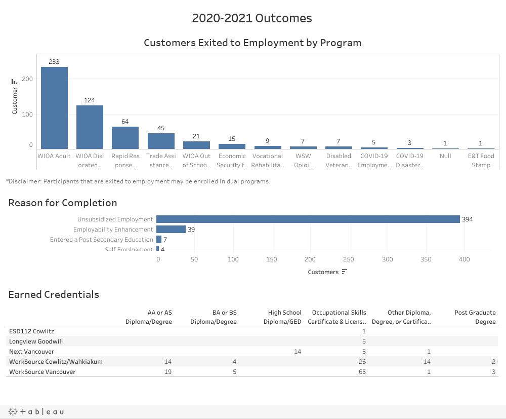 2020-2021 Outcomes