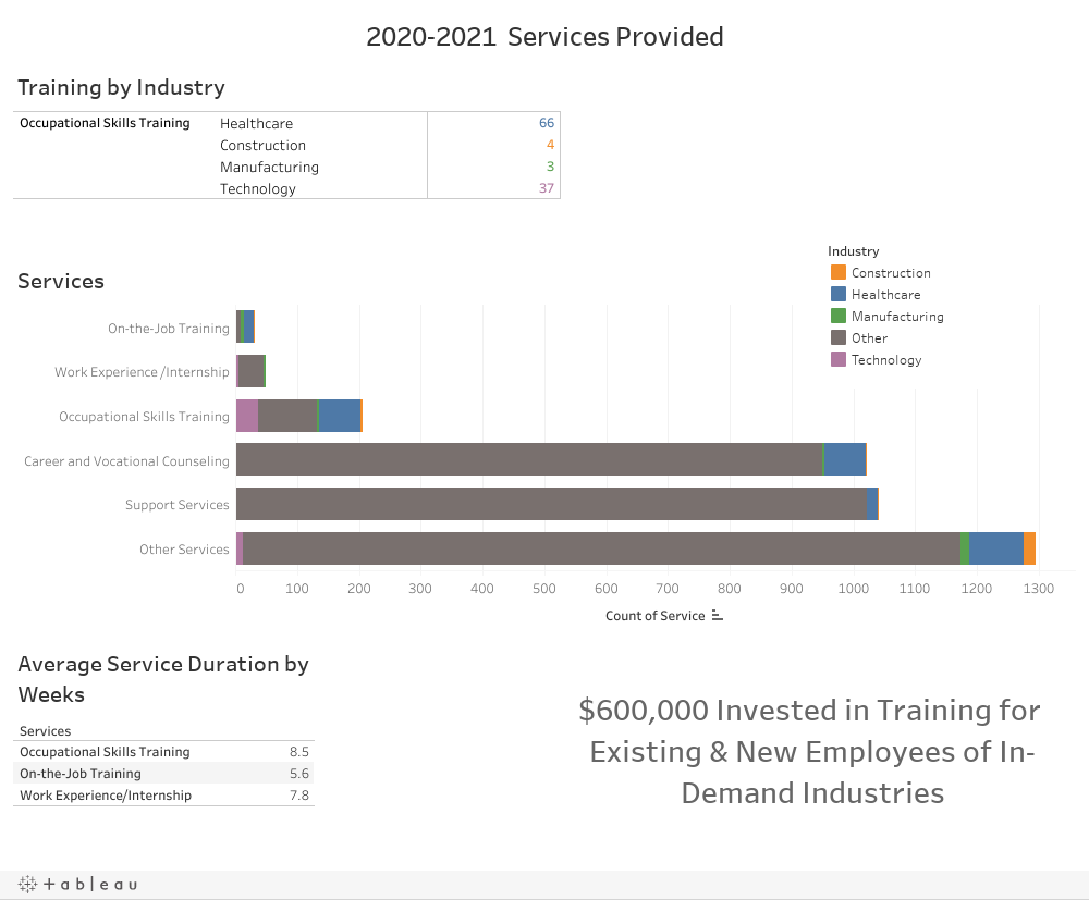 2020-2021  Services Provided