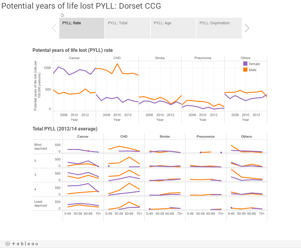 Potential years of life lost PYLL: Dorset CCG