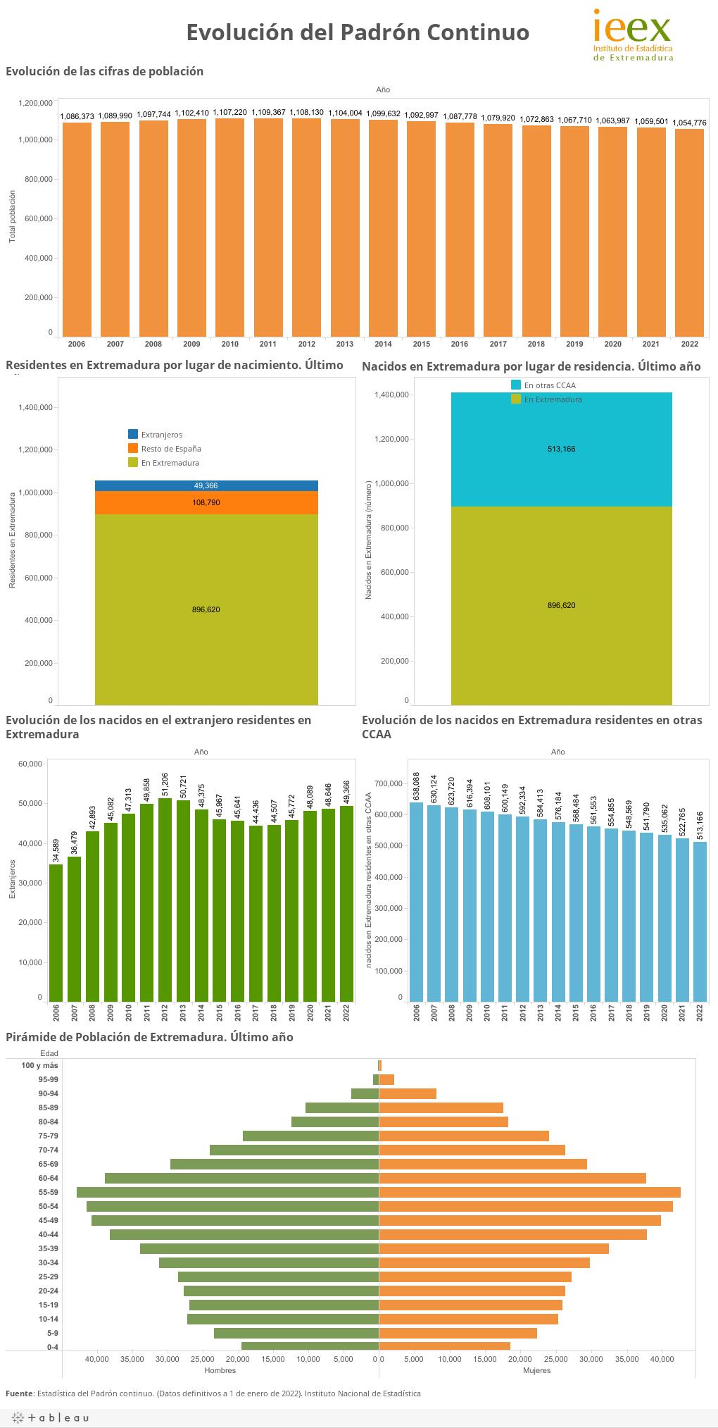 Población en Extremadura