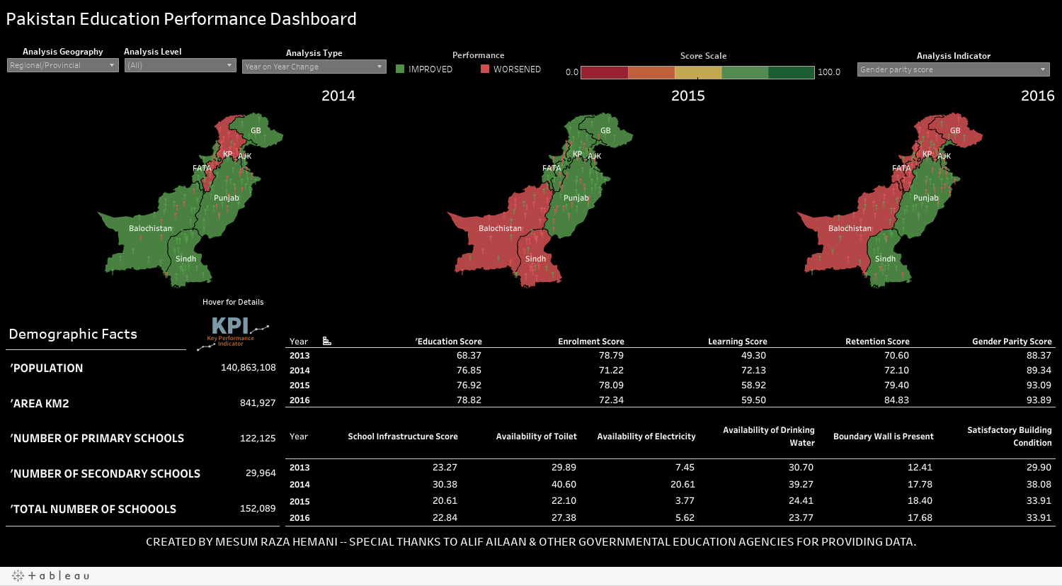https://public.tableau.com/static/images/Pa/PakistanEducationalPerformance-Dashboard/PakistanEducationPerformanceDashboard/1.png