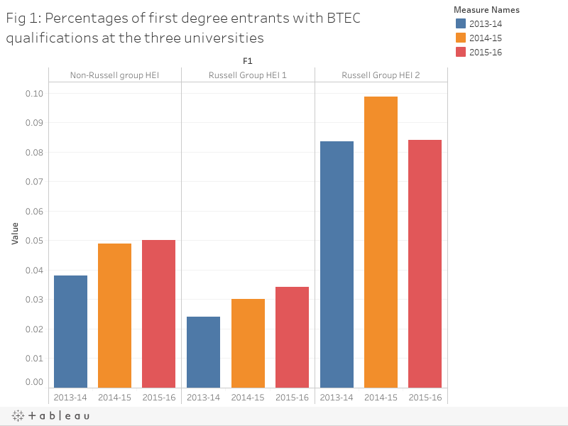 Fig 1: Percentages of first degree entrants with BTEC qualifications at the three universities