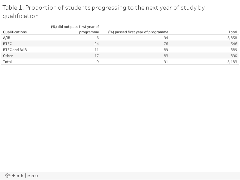 Table 1: Proportion of students progressing to the next year of study by qualification