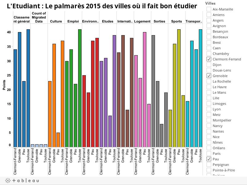 L'Etudiant : Le palmarès 2015 des villes où il fait bon étudier