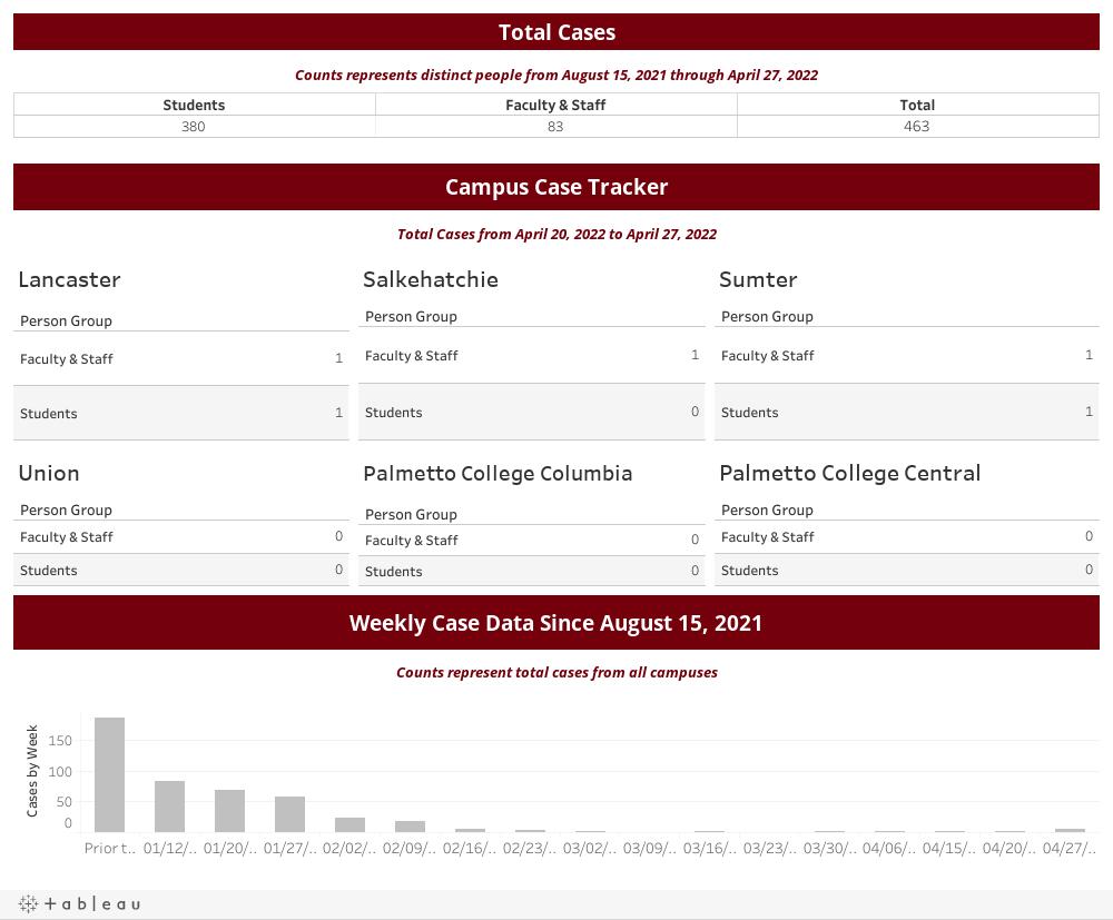 Palmetto College - COVID Dashboard