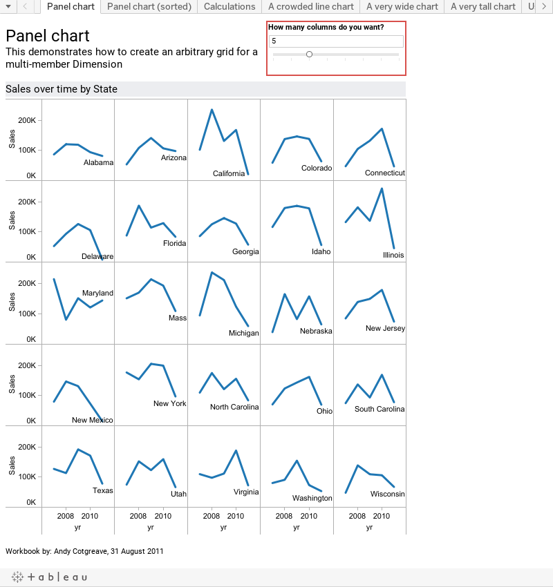 Panel chartThis demonstrates how to create an arbitrary grid for a multi-member Dimension