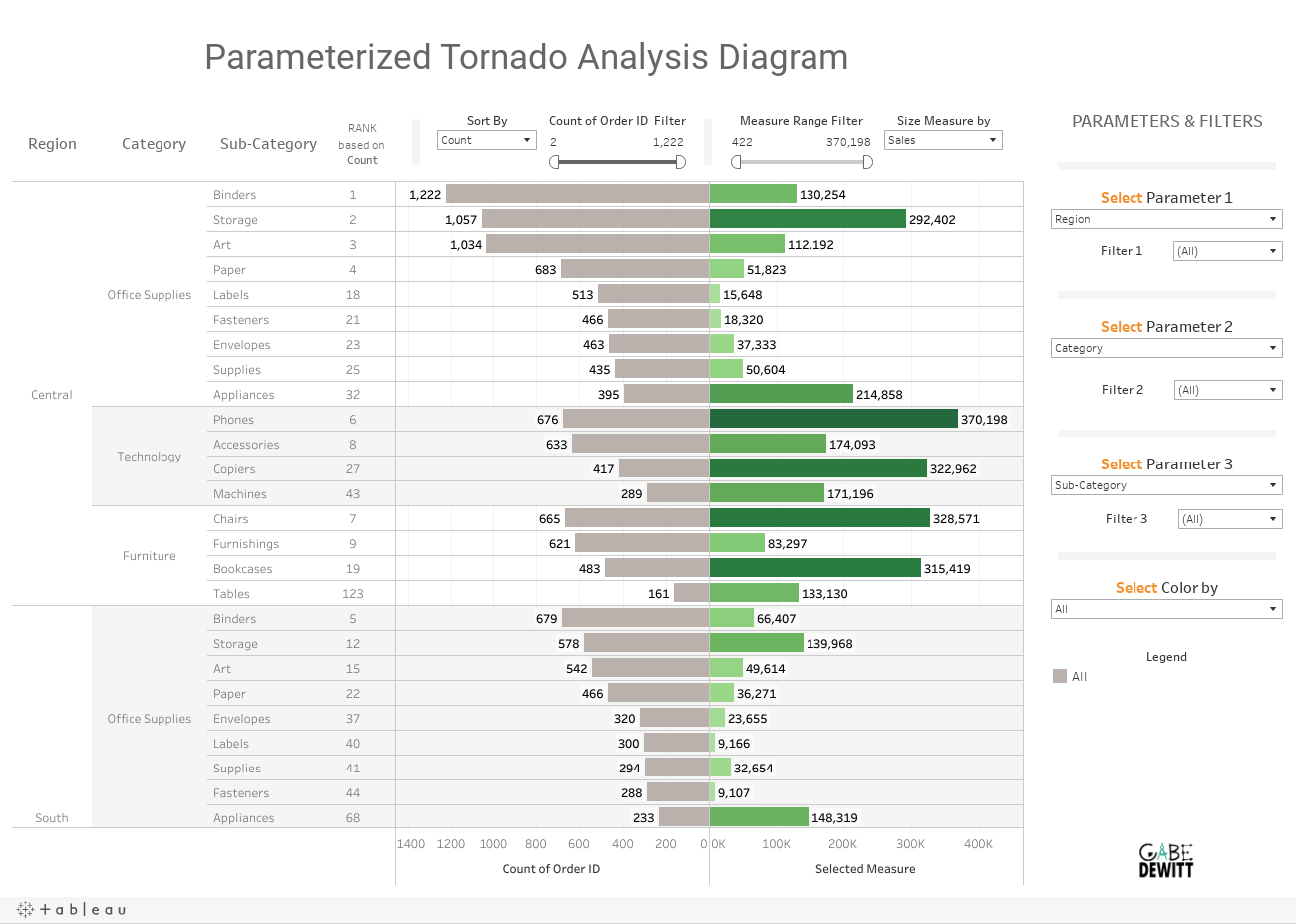 https://public.tableau.com/static/images/Pa/ParameterizedTornadoAnalysisDiagram/ParameterizedTornadoAnalysisDiagram/1.png