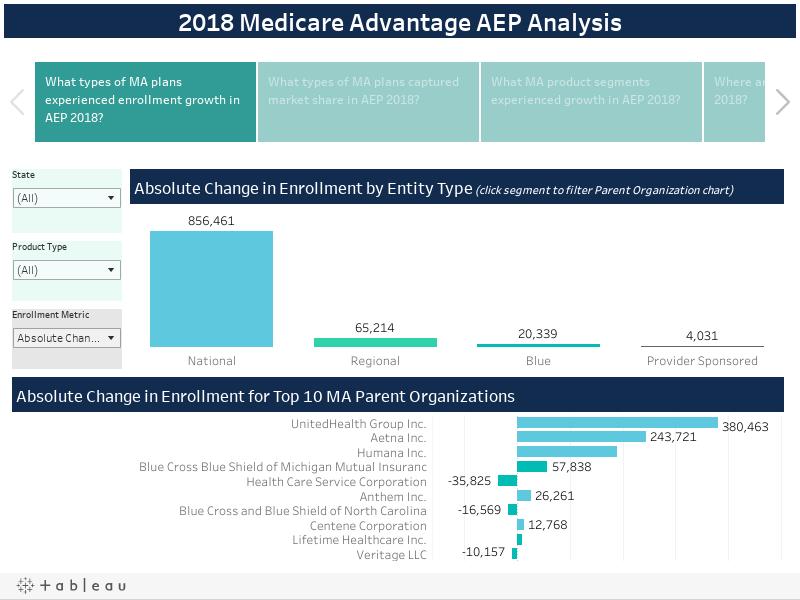 2018 Medicare Advantage AEP Analysis