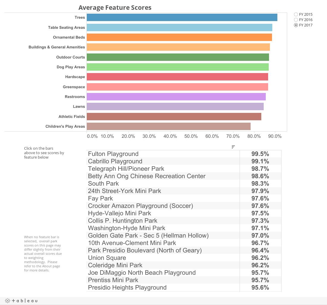 Parks Feature Scores