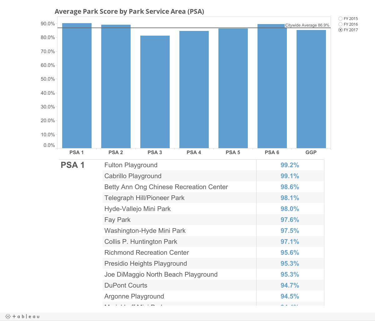 Parks PSA Averages