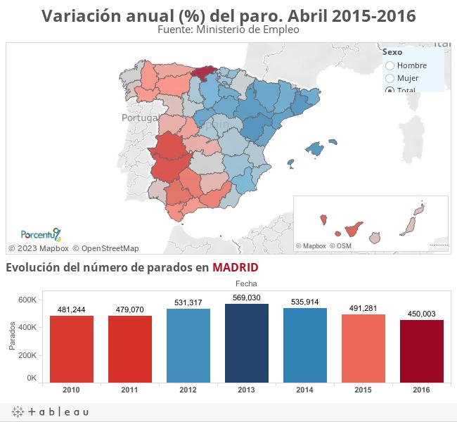 Variación anual (%) del paro. Abril 2015-2016Fuente: Ministerio de Empleo