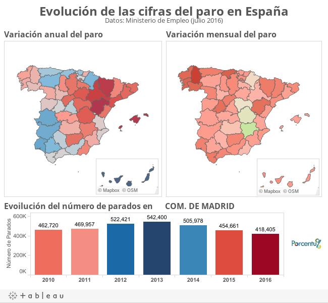 Evolución de las cifras del paro en EspañaDatos: Ministerio de Empleo (julio 2016)
