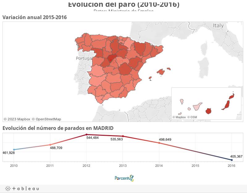 Evolución del paro (2010-2016)Datos: Ministerio de Empleo