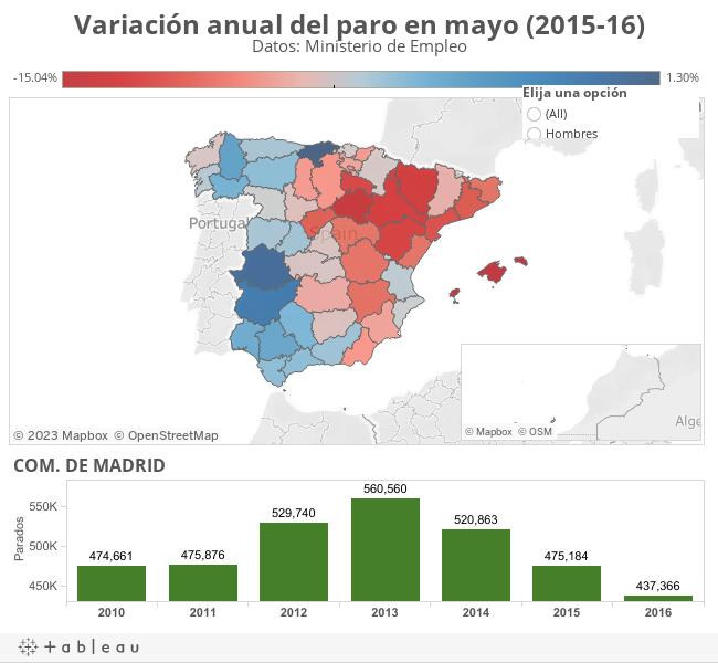 Variación anual del paro en mayo (2015-16)Datos: Ministerio de Empleo