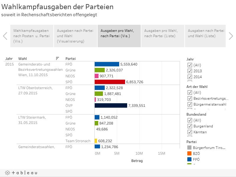 Wahlkampfausgaben der Parteiensoweit in Rechenschaftsberichten offengelegt