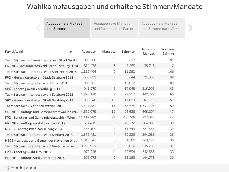 Wahlkampfausgaben und erhaltene Stimmen/Mandate