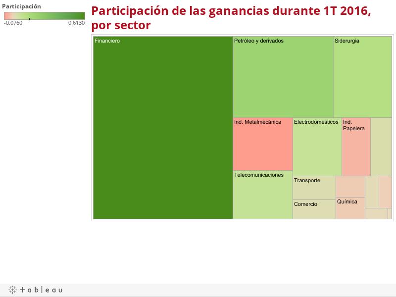 Participación de las ganancias durante 1T 2016, por sector