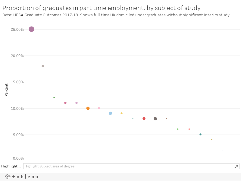 Proportion of graduates in part time employment, by subject of studyData: HESA Graduate Outcomes 2017-18. Shows full time UK domiciled undergraduates without significant interim study.