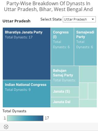BJP No Less Dynastic Than Congress, Lok Sabha Data Show |