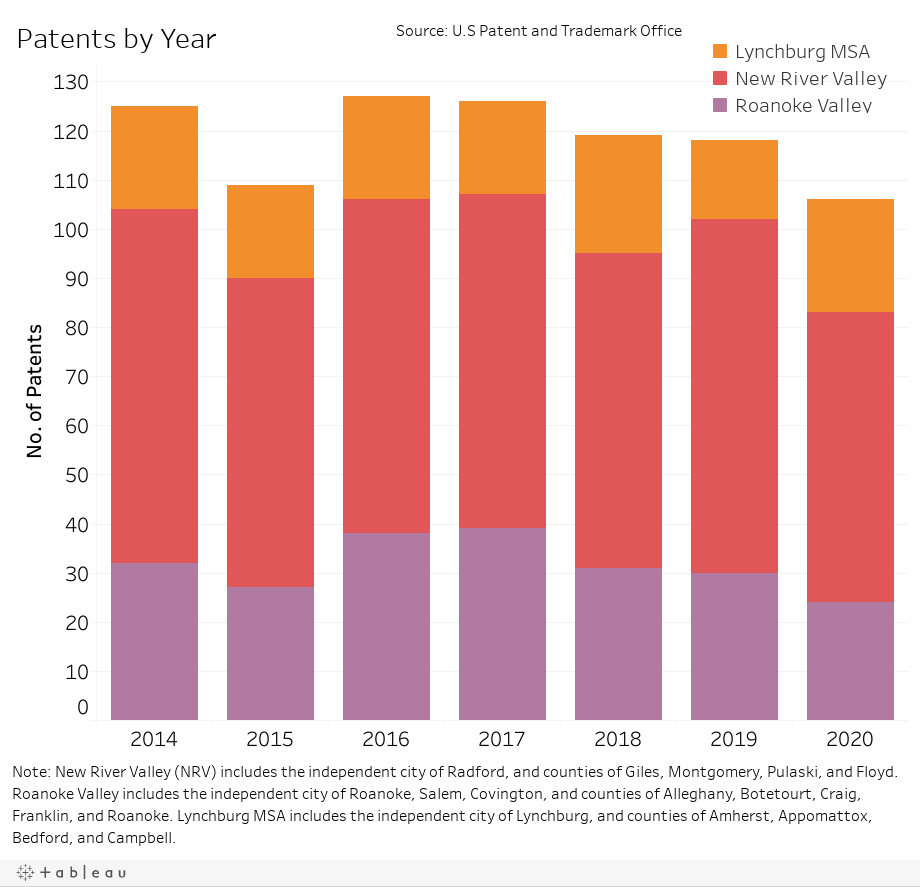 Patents by Year