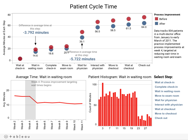 Remarkable Healthcare Analytics Data Discoveries With Tableau Download Free Architecture Designs Lectubocepmadebymaigaardcom