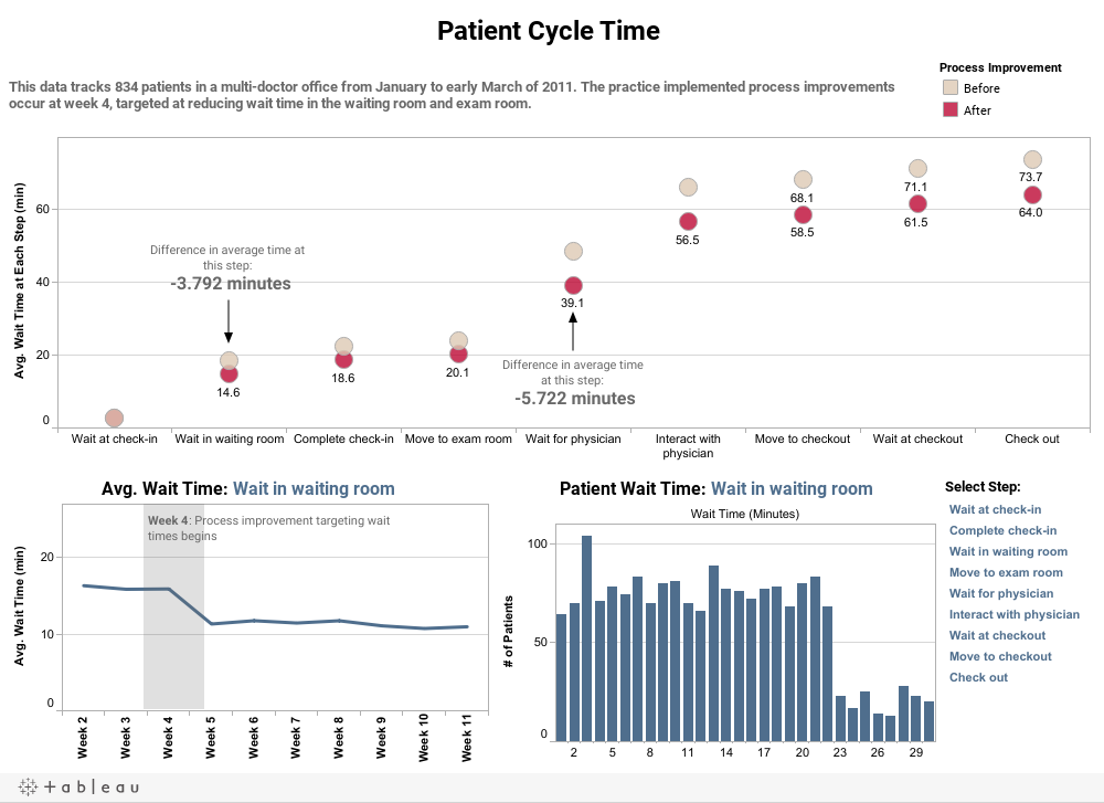 Patient Cycle Time