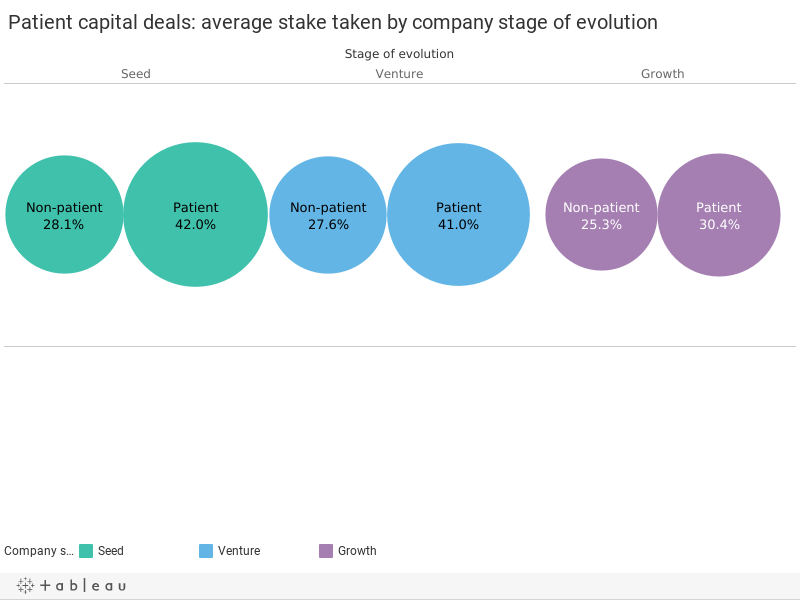 Patient capital deals: average stake taken by company stage of evolution