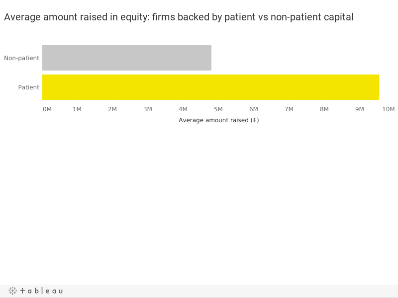Average amount raised in equity: firms backed by patient vs non-patient capital