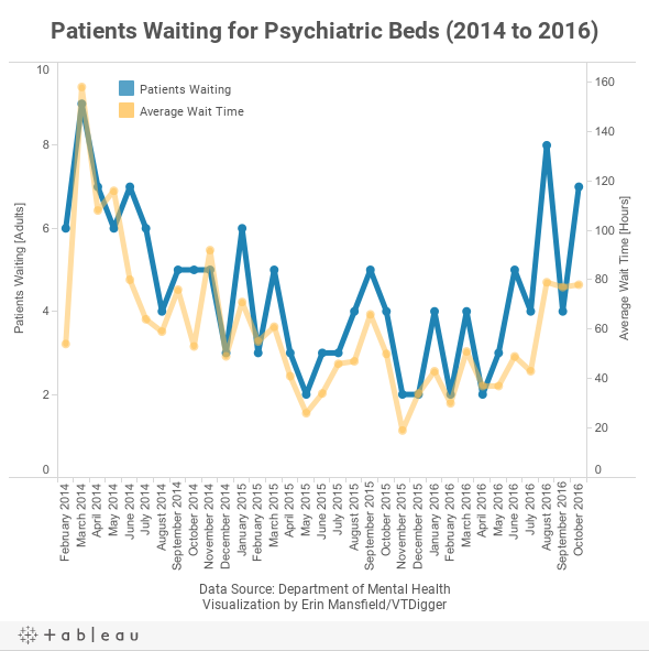 Patients Waiting for Psychiatric Beds (2014 to 2016)