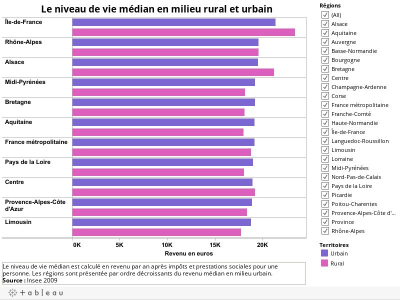 Le niveau de vie médian en milieu rural et urbain