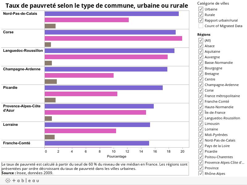 Taux de pauvreté selon le type de commune, urbaine ou rurale