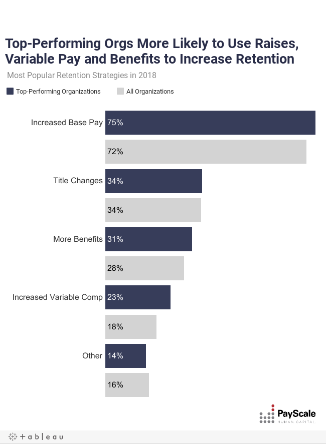 Most Organizations Don't Feel Ready to Share Pay Ranges With Employees