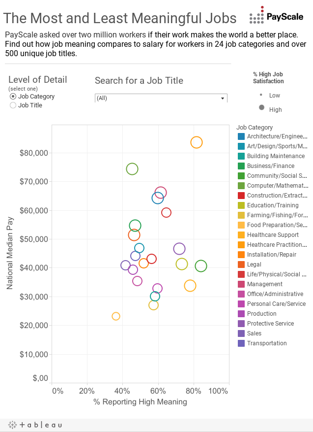 Most and Least Meaningful Jobs - PayScale