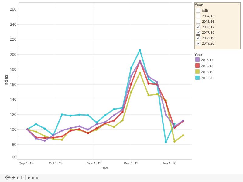 Peak Performance Index