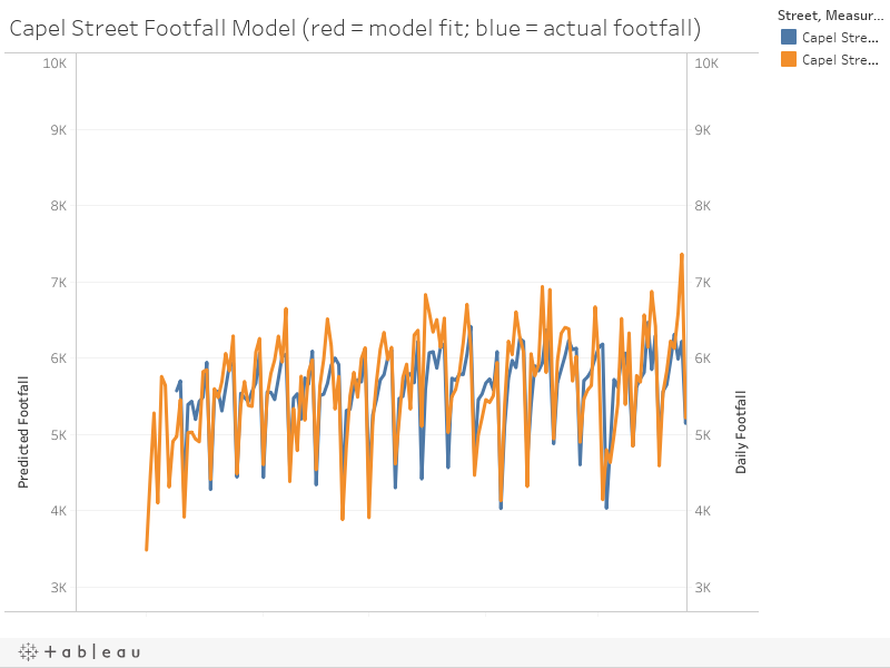 Capel Street Footfall Model (red = model fit; blue = actual footfall)