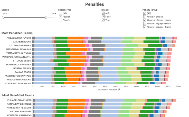 Penalties Dashboard