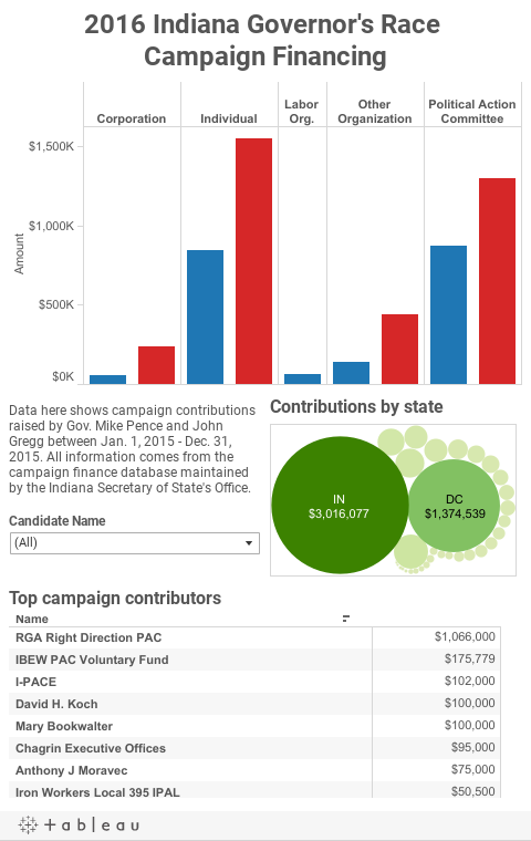 2016 Indiana Governor's Race Campaign Financing