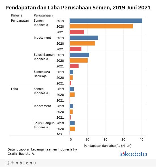Pendapatan dan Laba Perusahaan Semen, 2019-Juni 2021