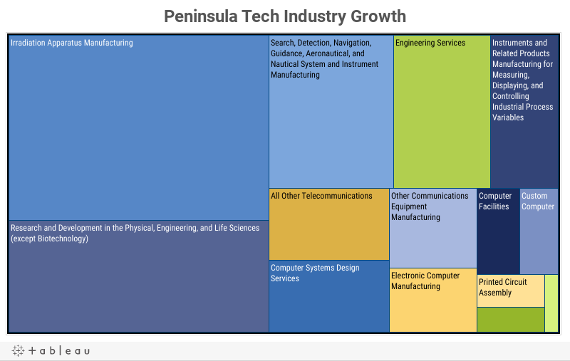 Peninsula Tech Industry Growth