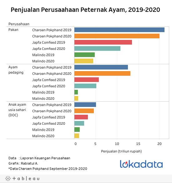 Penjualan Perusaahaan Peternak Ayam, 2019-2020