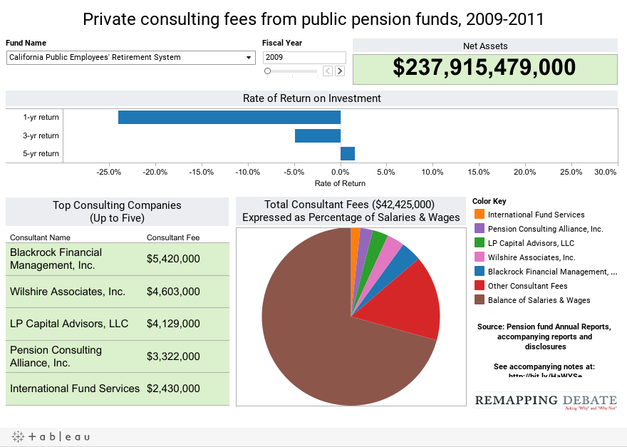 Private consulting fees from public pension funds, 2009-2011