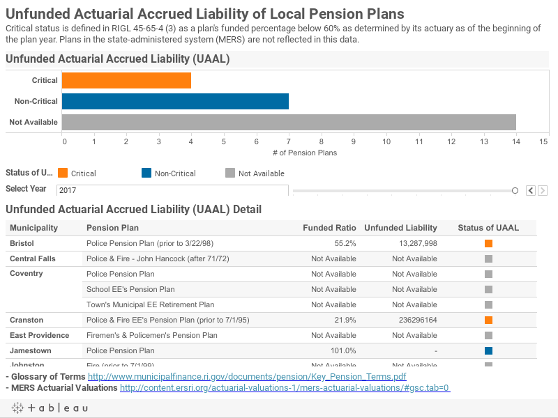 Unfunded Actuarial Accrued Liability of Local Pension PlansCritical status is defined in RIGL 45-65-4 (3) as a plan's funded percentage below 60% as determined by its actuary as of the beginning of the plan year. Plans in the state-administered system (M