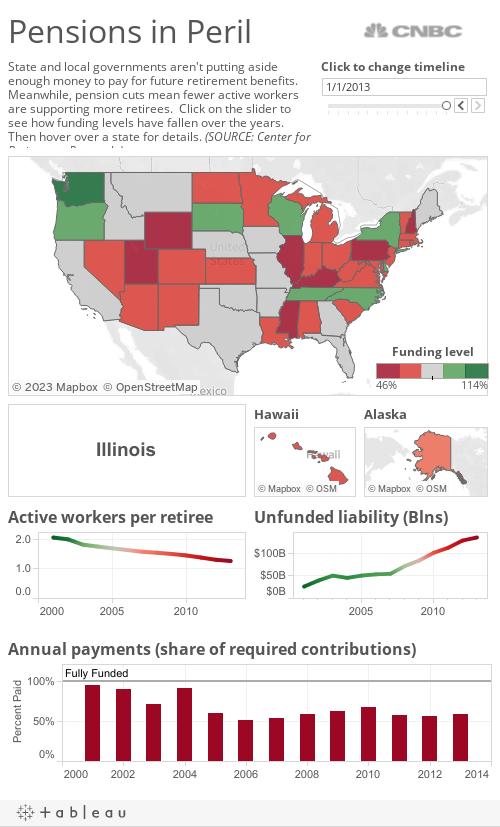 Pensions Peril 2015