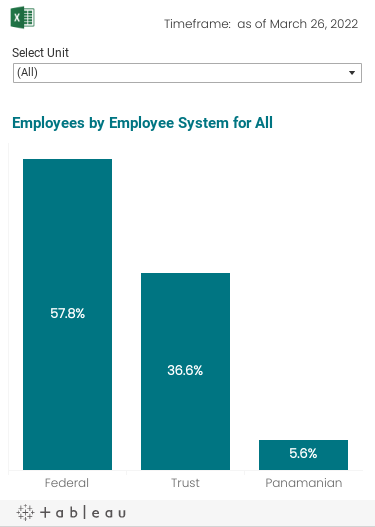 A breakdown of employees by the three Human Resources systems for Federal, Trust and Panamanian employees. The data can be filtered by Unit.
