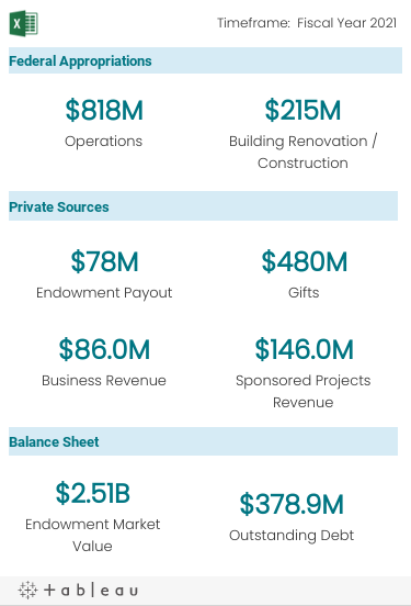 Federal Appropriations include funds for Operations and Building Renovation/Construction. Private Sources include funds from Endowment Payout, Gifts, Business Revenue, and Sponsored Projects Revenue.  Balance Sheet numbers include Endowment Market Value and Outstanding Debt.
