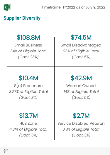 Supplier diversity numbers for the various small business types participating with the Smithsonian.